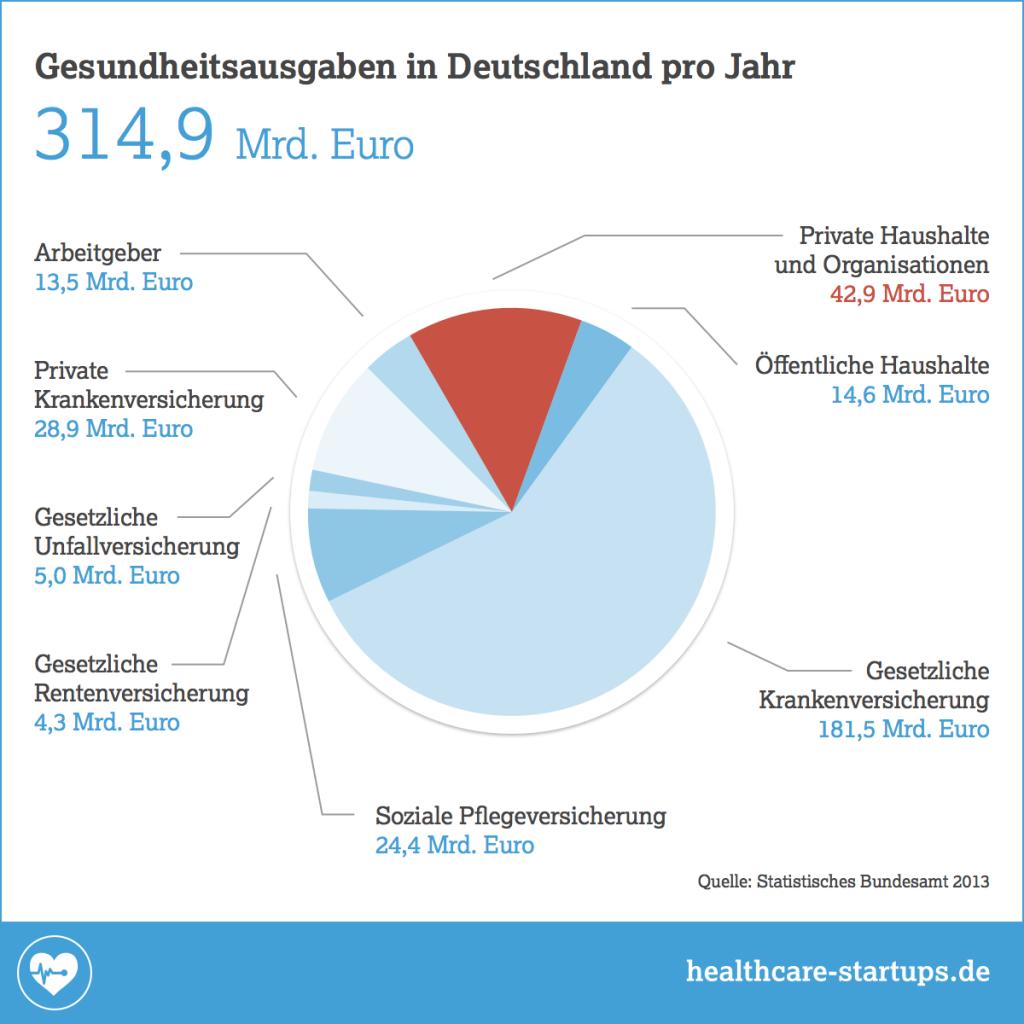 Gesundheitsausgaben in Deutschland pro Jahr