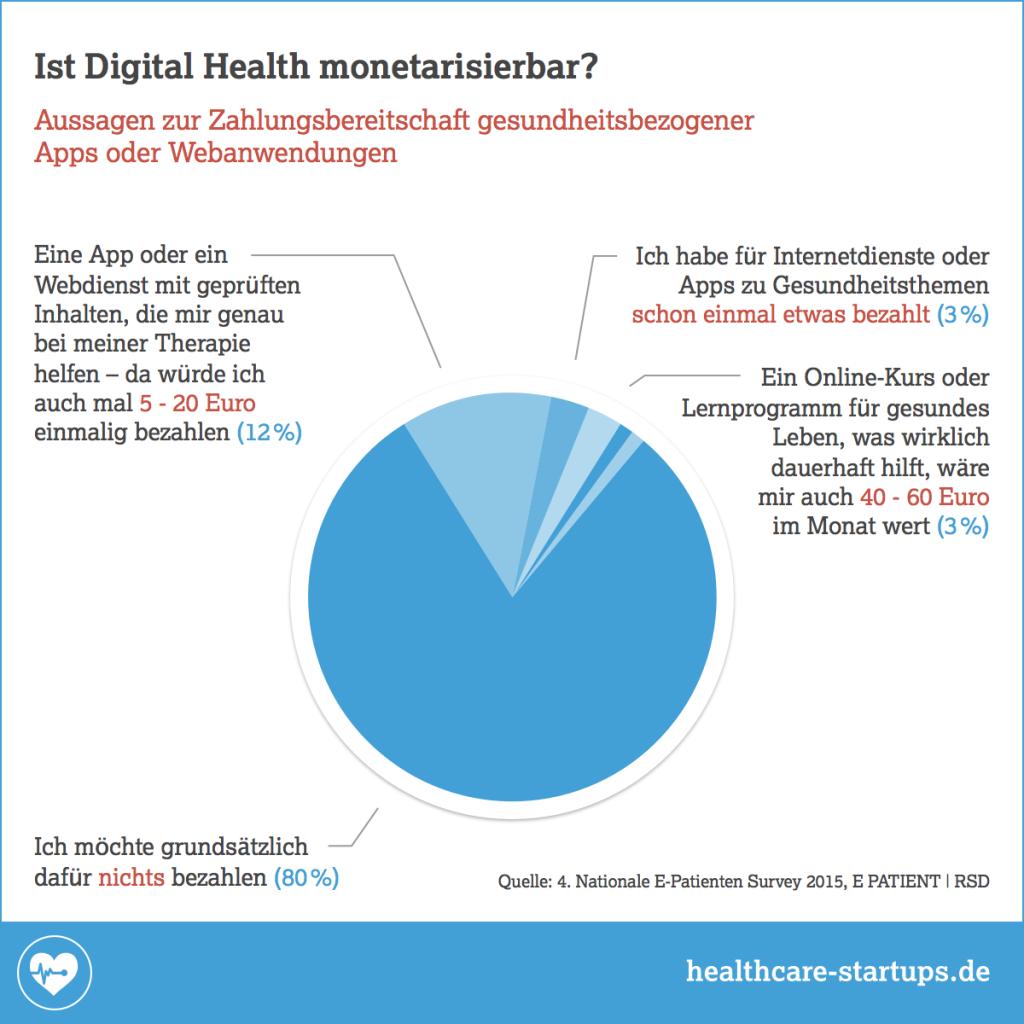 Infografik: Ist Digital Health monetarisierbar?