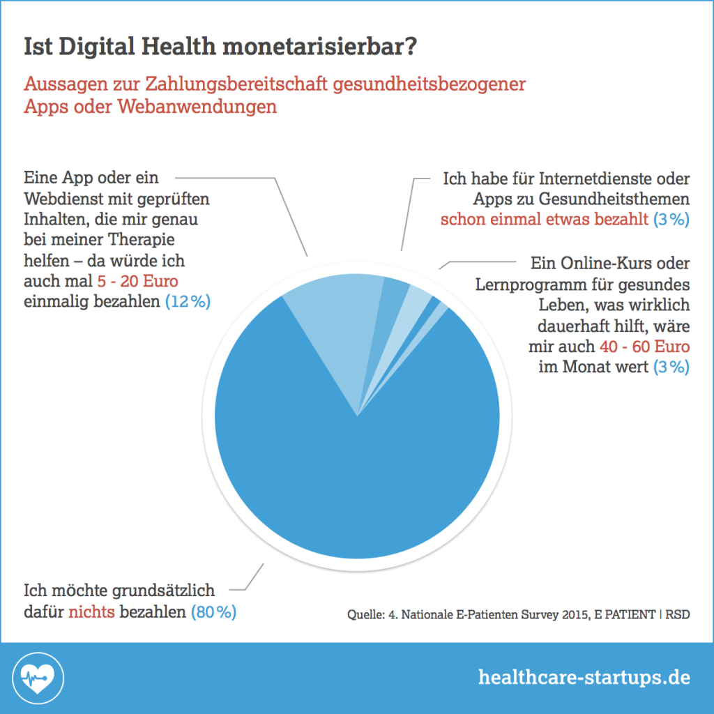 Infografik: Ist Digital Health monetarisierbar?
