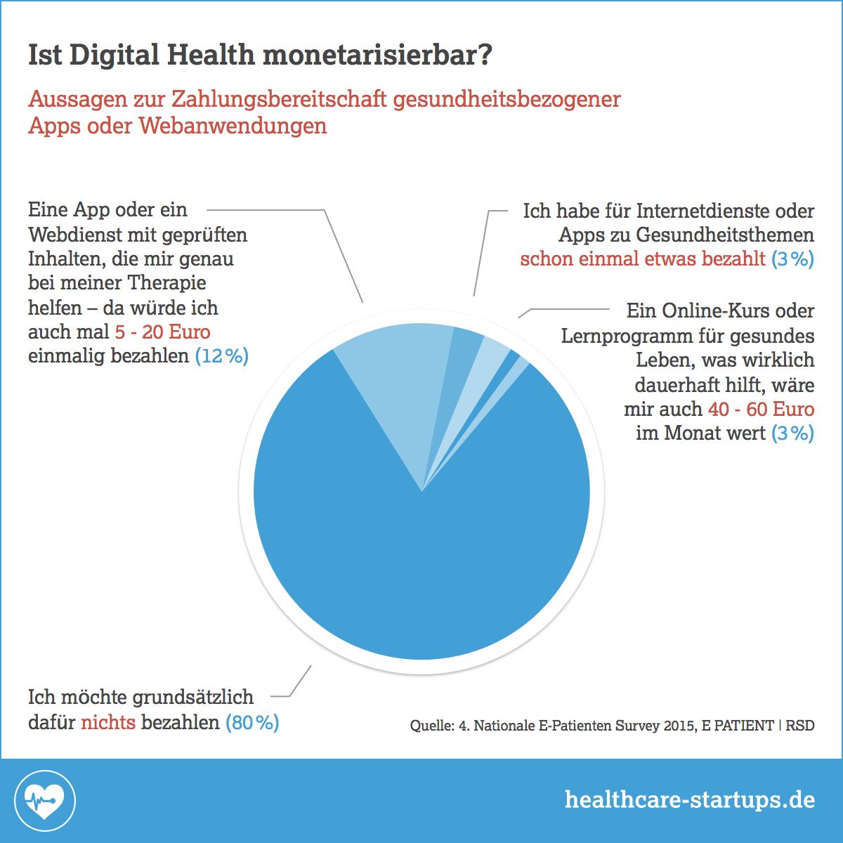 Was sind wir bereit, für Digital Health Angebote zu zahlen?
