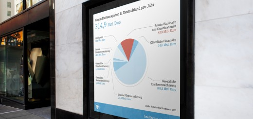 Ausgaben im deutschen Gesundheitswesen