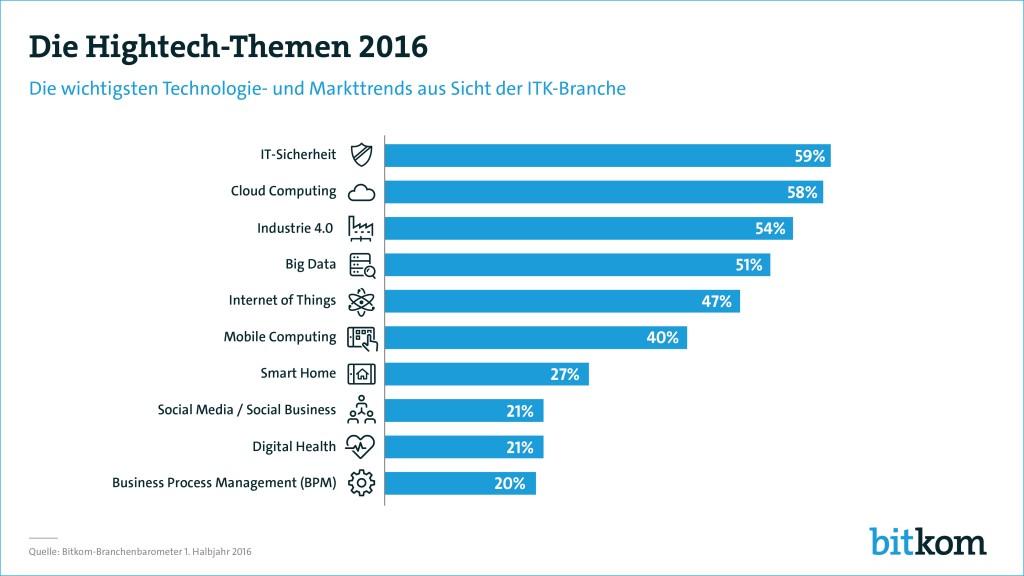 Die Hightech-Themen 2016