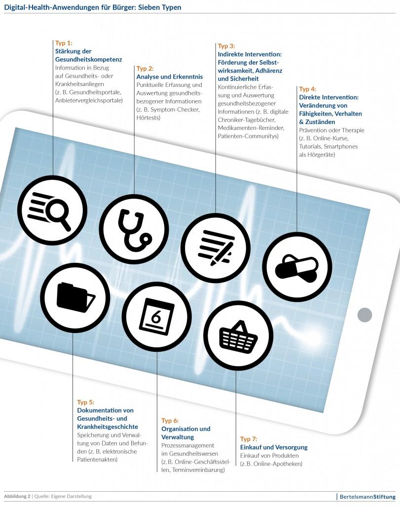 Typologie von Gesundheits-Apps (Quelle: Bertelsmann-Stiftung)